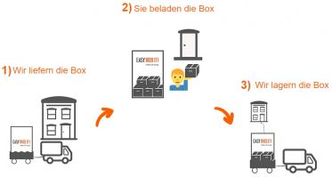 Geschäftsmodell von easyBOXit